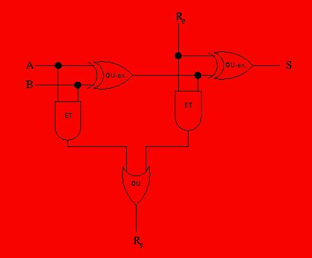 schéma d'un additionneur avec retenu