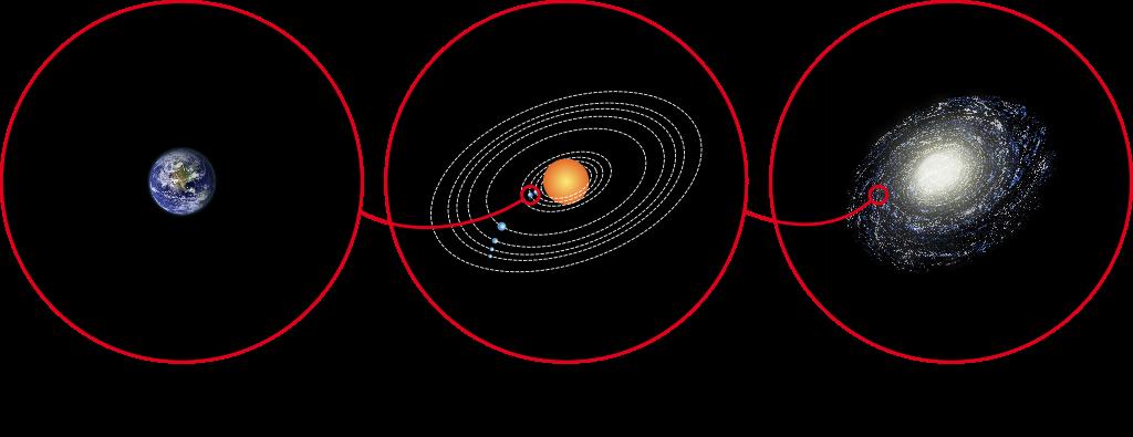 l'échelle de Kardashev