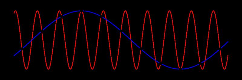 sinus aliasing