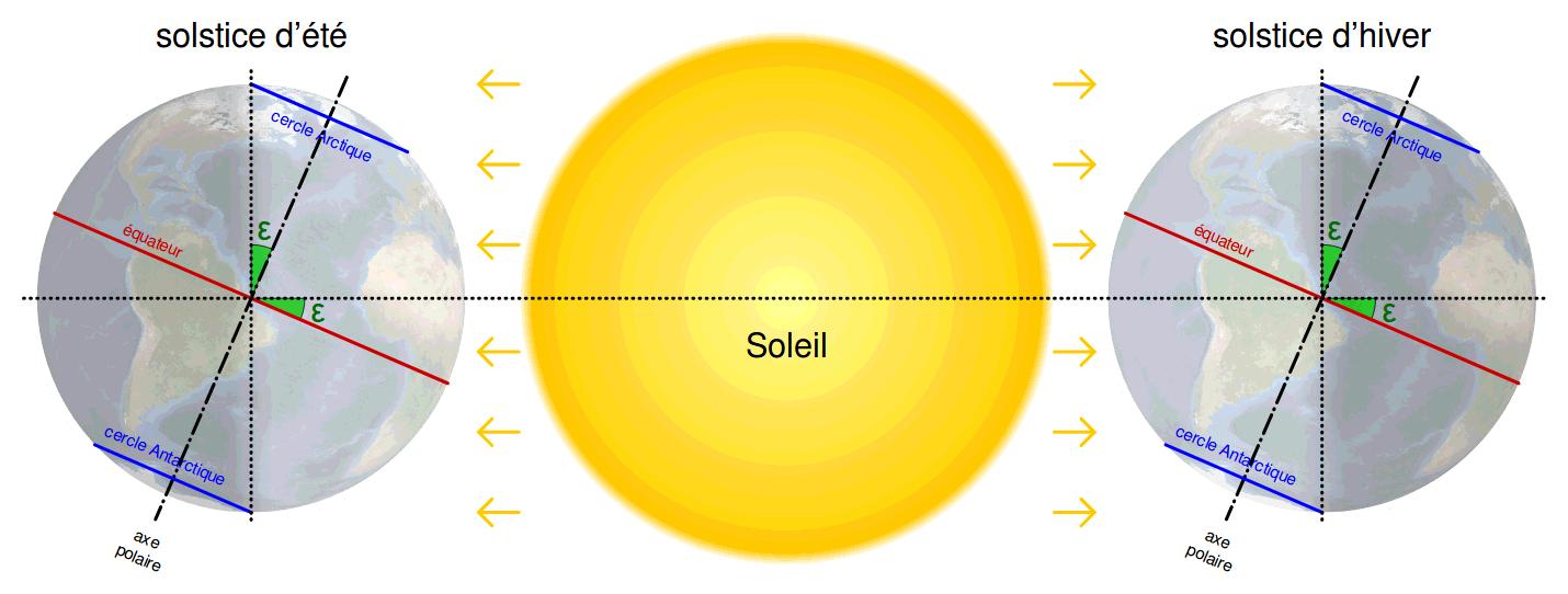position des cercles polaires