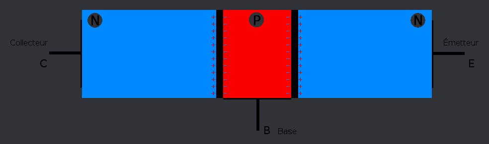 créations de zones chargées dans le transistor