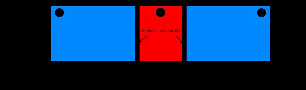 zones neutres du transistor