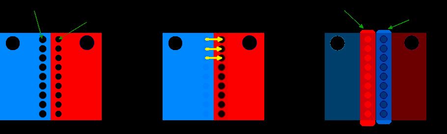 migration des électrons