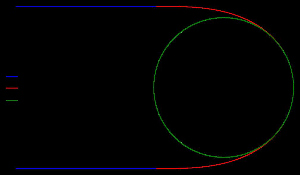 découpage géométrique d'une trajectoire d'une route en virage à 180°