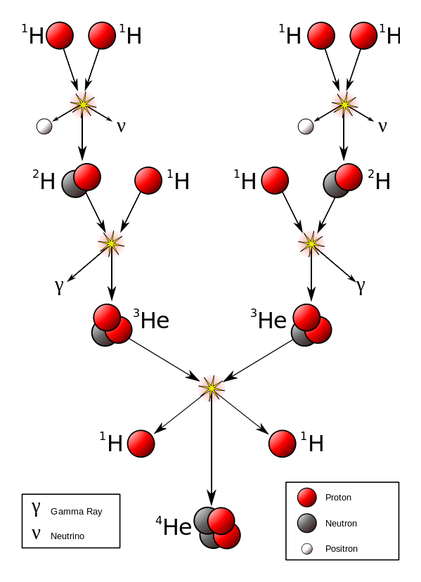 fusion nucleaire soleil