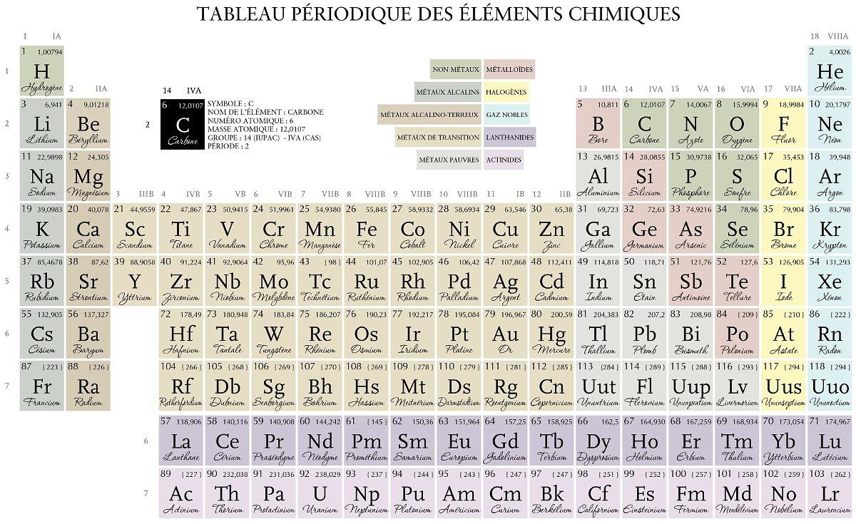 Origines De Quelques Symboles D Elements Chimiques Non Intuitifs Couleur Science